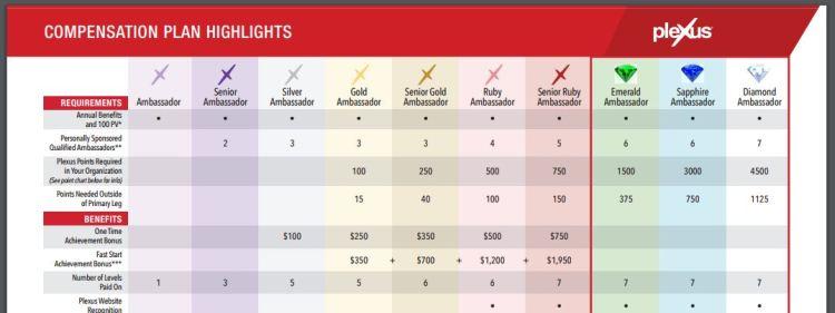 Plexus Compensation Chart